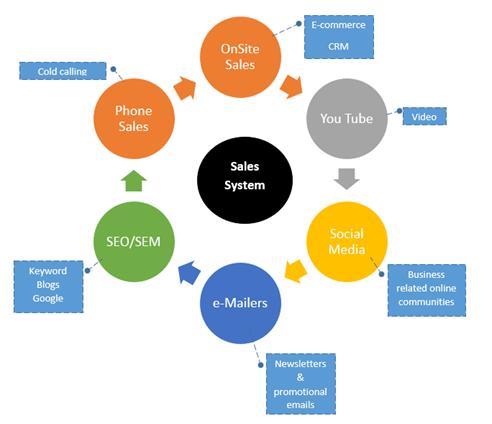 Sales Service model